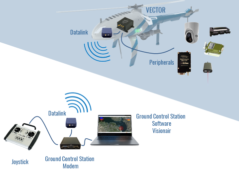 Flight Control Solution for Rotary Wing Aircrafts