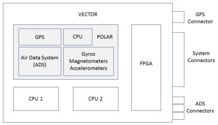 VECTOR Internal Structure