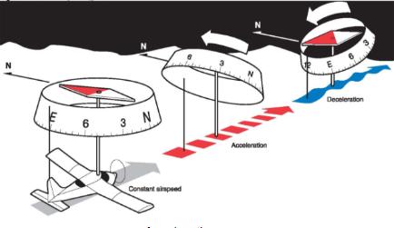Magnetometer Acceleration Variation