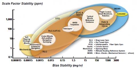 Bias Stability (deg_hour)
