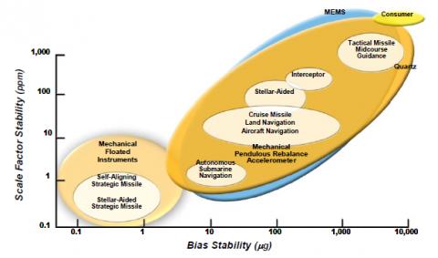 Bias Stability (ug)