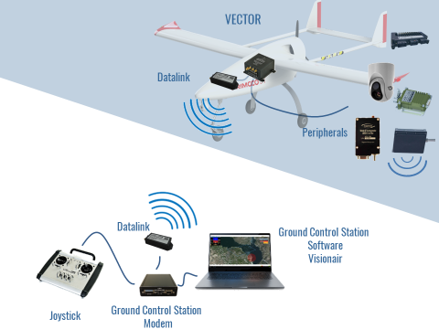 Flight Control Solution for Fixed Wing Aircrafts