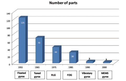 Sensors Number of Parts