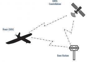 UAV positioning with RTK