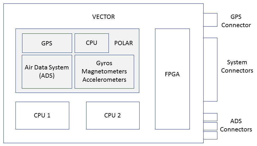 introduction to vector support order to control the uav in all flight modes and to execute the required flight plan polar is available as a standalone product for more information